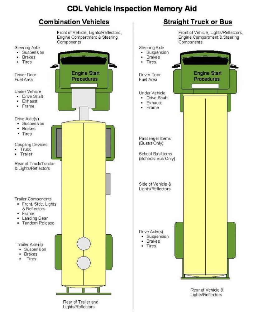 Pre Trip Inspection Pass It Quick And Easy Big Rig Career Basic Engine Components Diagram